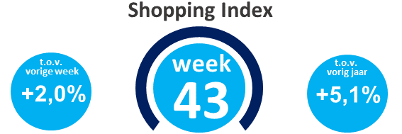 Wekelijkse shopping index, week 43