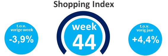 Wekelijkse shopping index, week 44