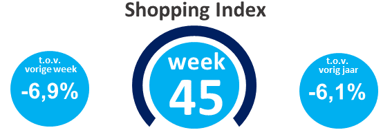 Wekelijkse shopping index, week 45
