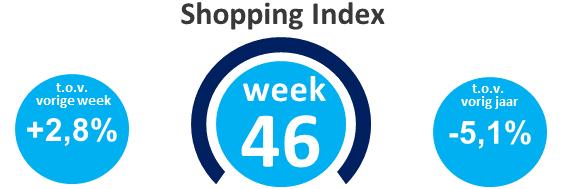Wekelijkse shopping index, week 46