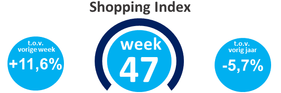 Wekelijkse Shopping Index, week 47
