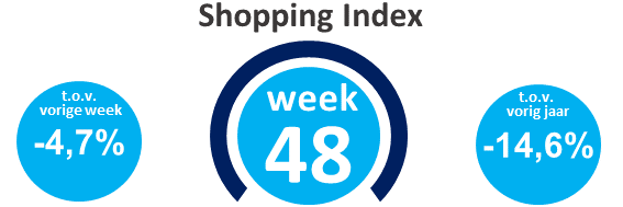 Wekelijkse shopping index, week 48