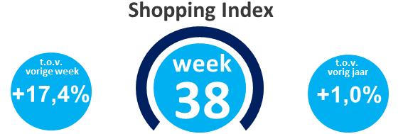 Wekelijkse shopping index, week 38