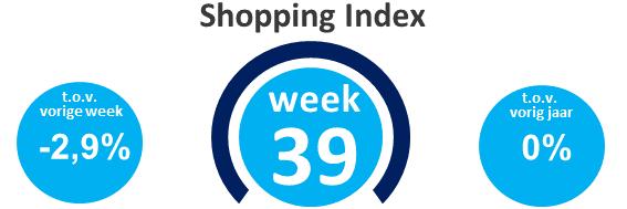 Wekelijkse shopping index, week 39