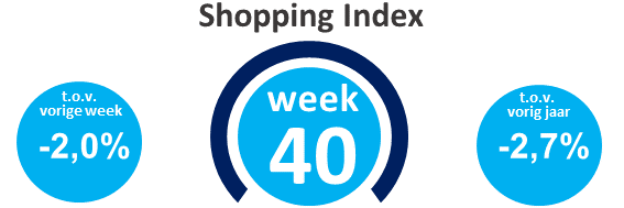 Wekelijkse shopping index, week 40