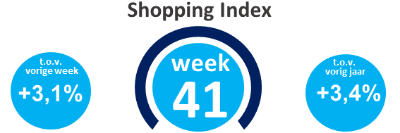 Wekelijkse shopping index, week 41
